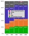 Energieträgermix des Bruttoinlandsverbrauchs von 1974 bis 2004 (Österreich).png