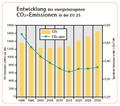 Entwicklung CO2 EU01.png