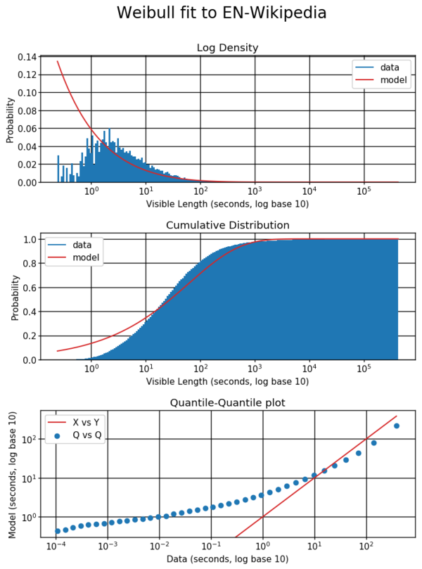 The Weibull model is not a good fit for the data. On a log scale, the PDF is not only monotonically decreasing, it is concave up everywhere. It greatly overestimates the probability of very short and very long reading times while under estimating the probability of reading times between 10 and 1000 seconds.