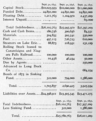 Charles Moran (railroad executive) - Erie financial conditions, 1857