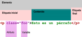 Historia HTML 350px-Etiquetas_en_HTML