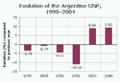 Evolution of the Argentine GNP, 1999-2004.png