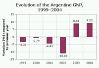 Evolution of the Argentine GNP, 1999-2004.png