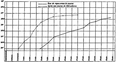FI-d138-fig. 56 - vitesse d'ascension du thermomètre-2.png