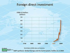 Global change - Image: Foreigninvestment