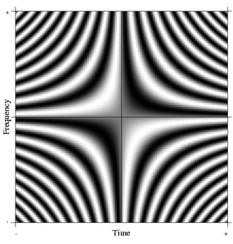 Fourier operator - Imaginary part (sine)