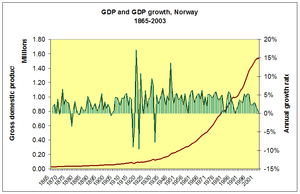 GDP Norway 1865 to 2004.PNG