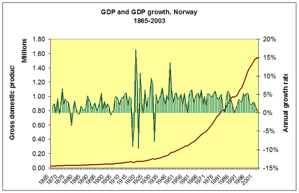 GDP and GDP growth GDP Norway 1865 to 2004.PNG