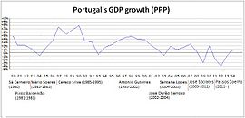 GDPgrowthPORTUGAL.jpg