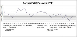 Economy of Portugal - Portugal's GDP growth evolution (PPP) from 1980 to 2014.