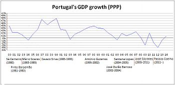Economy of portugal wikipedia portugals gdp growth evolution ppp from 1980 to 2014 publicscrutiny Image collections