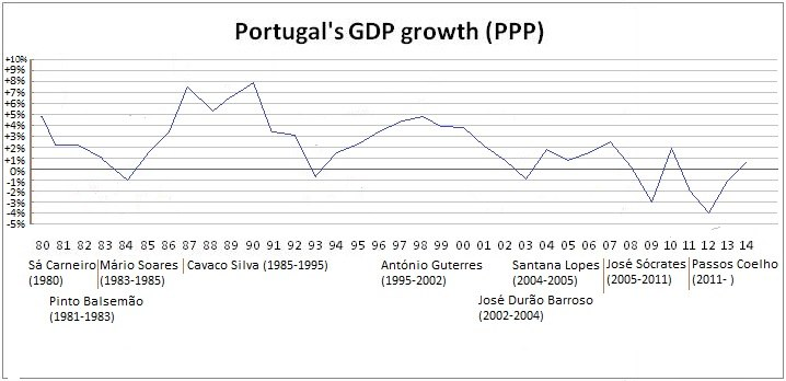 GDPgrowthPORTUGAL