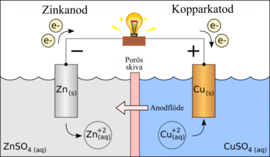 Схема элемента даниэля-якоби