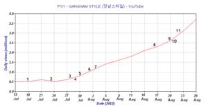 Gangnam Style (music video) - Image: Gangnam Style on youtube