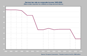 Taxation in Germany - German Tax Rate on Corporate Income 1995-2009