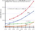 GlobalREPowerCapacity-exHydro-JP.png