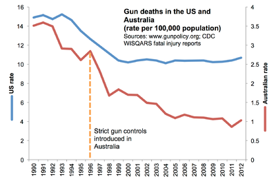 Gun deaths over time in the US and Australia