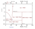 H2O-NaCl-phase-diagram-greek.svg