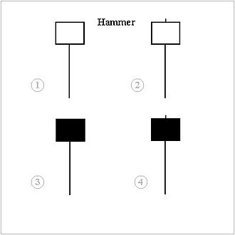 Hammer (candlestick pattern) - Hammers are found in downtrends