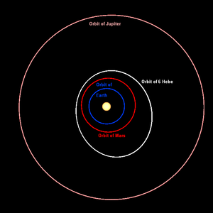 6 Hebe - The orbit of 6 Hebe compared with the orbits of Earth, Mars and Jupiter