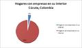 Hogares con empresas en su interior - Cúcuta, Colombia.PNG