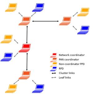 IEEE 802.15.4 - IEEE 802.15.4 cluster tree