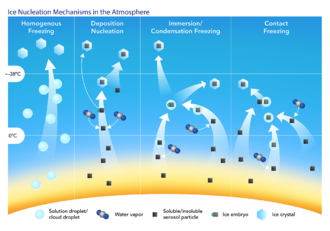 Ice nucleus - Ice nucleation mechanisms