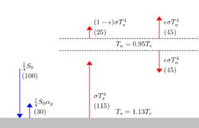 Idealisiertes Treibhausmodell Wikipedia