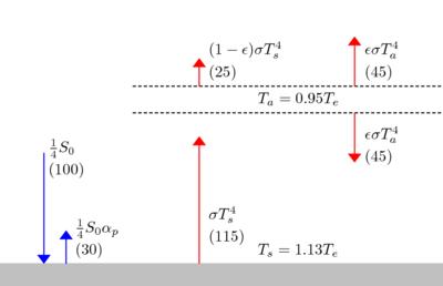 Idealized Greenhouse Model Wikipedia