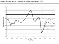 Impact of Bush Tax Cut Extension.png