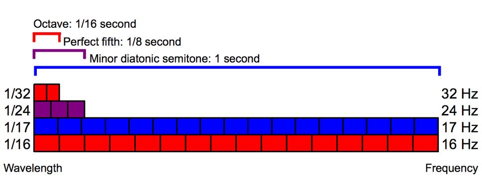 Interval wavelength minor second