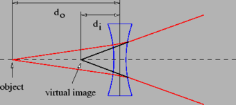 Production of a virtual image by a negative lens.