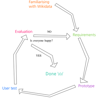 Iterative process for wikimedia thesis.png