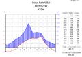 Klimadiagramm-metrisch-deutsch-Sioux Falls-USA.png
