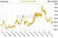 Kukurice cena komodity.png