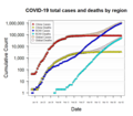 Log-linear plot of coronavirus cases with linear regressions.png
