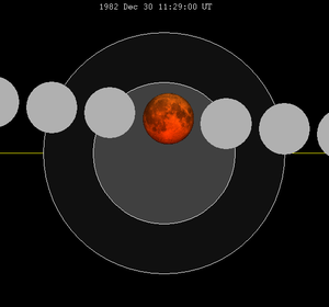 December 1982 lunar eclipse - Image: Lunar eclipse chart close 1982Dec 30