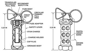 United States hand grenades - Drawing of the M84 Stun Grenade.