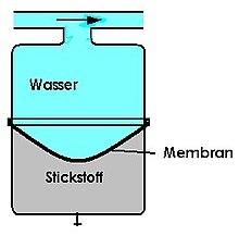 Ausdehnungsgefäß – Wikipedia