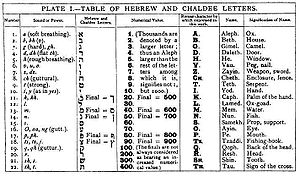 Mathers table - Mathers Table from the 1912 edition of The Kabbalah Unveiled.