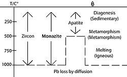 U pb dating of zirconia