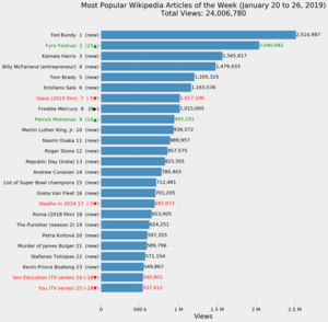 Most Popular Wikipedia Articles of the Week (January 20 to 26, 2019).png