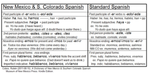 New Mexican Spanish - Image: NM CO Spanish