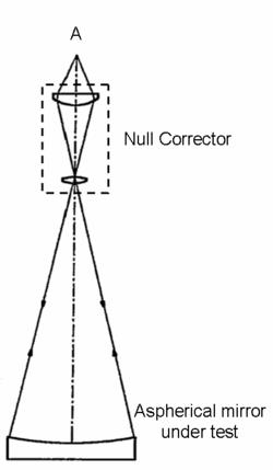 דיאגרמה של בדיקת Null Corrector - הפודקאסט עושים היסטוריה