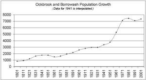 Ockbrook - Population growth 1801-2001.