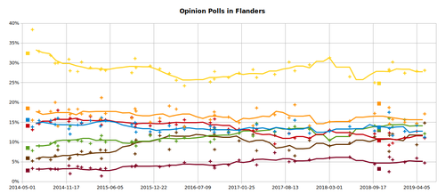 Opinion Polls in Flanders since 25 May 2014