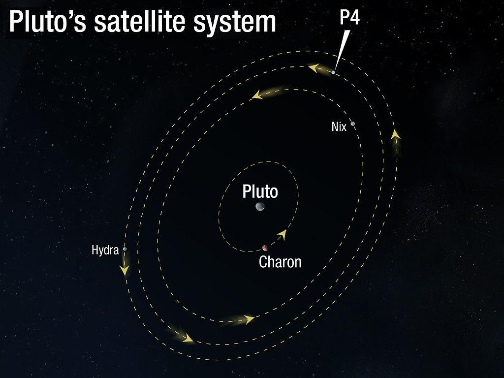 Некоторые параметры планеты Плутон