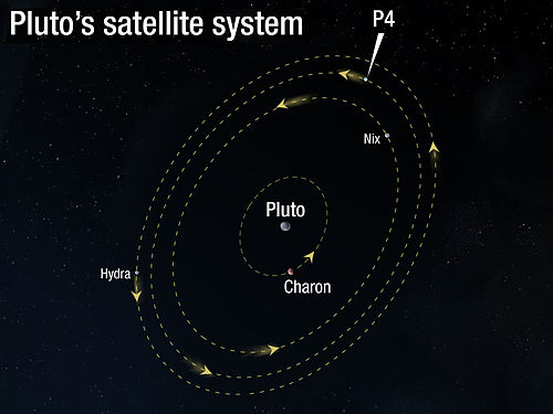 pluto's moons orbit - HD 1600×1200