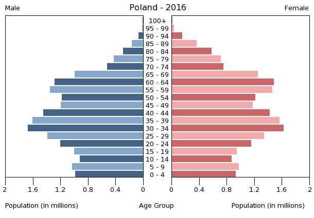 PL popgraph 2016