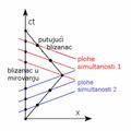 Paradoks blizanaca - Minkowskijev dijagram.png